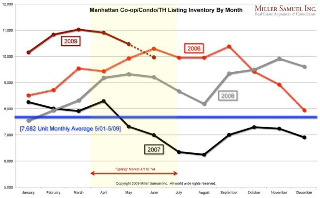 This chart from appraisal firm Miller-Samuel shows month-to-month changes in Manhattan housing inventory since the beginning of 2006.