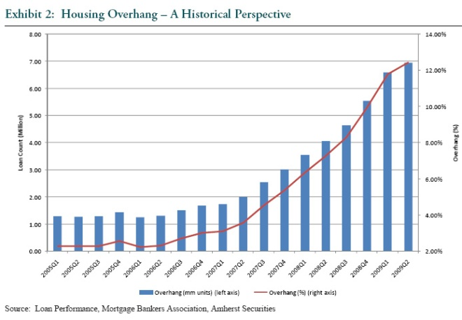 amherst securities group chart on mortgage loan delinquencies