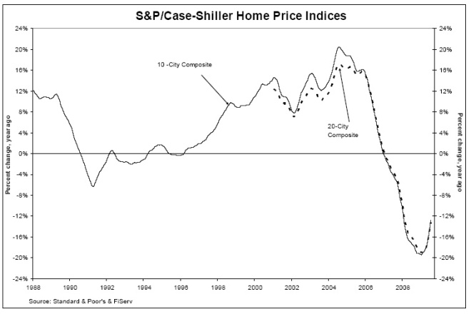 The chart above depicts the annual returns of the 10-City and 20-City Composite Home Price Indices.