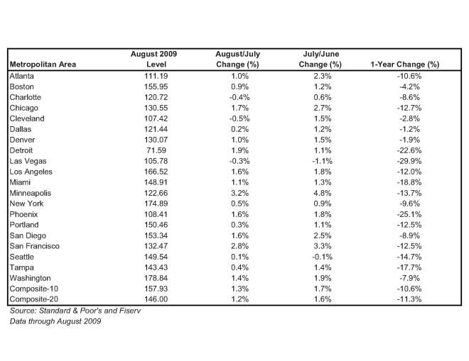 Case-Shiller home price index by U.S. cities
