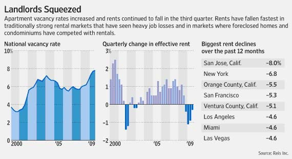 For landlords, unemployment dampaned the usual seasonal surge of summer.